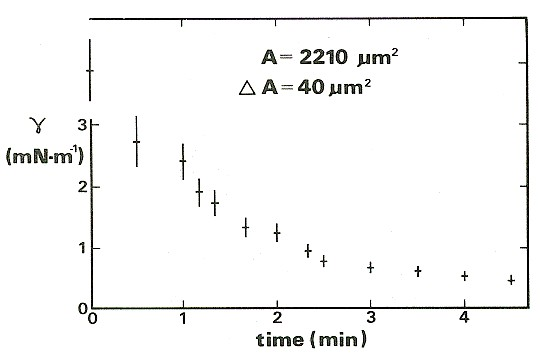 Graph of the response of the membrane tension to a step increase in area